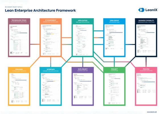 Erfinden Sie Ihre IT mit einem schlanken Enterprise Architecture Framework neu