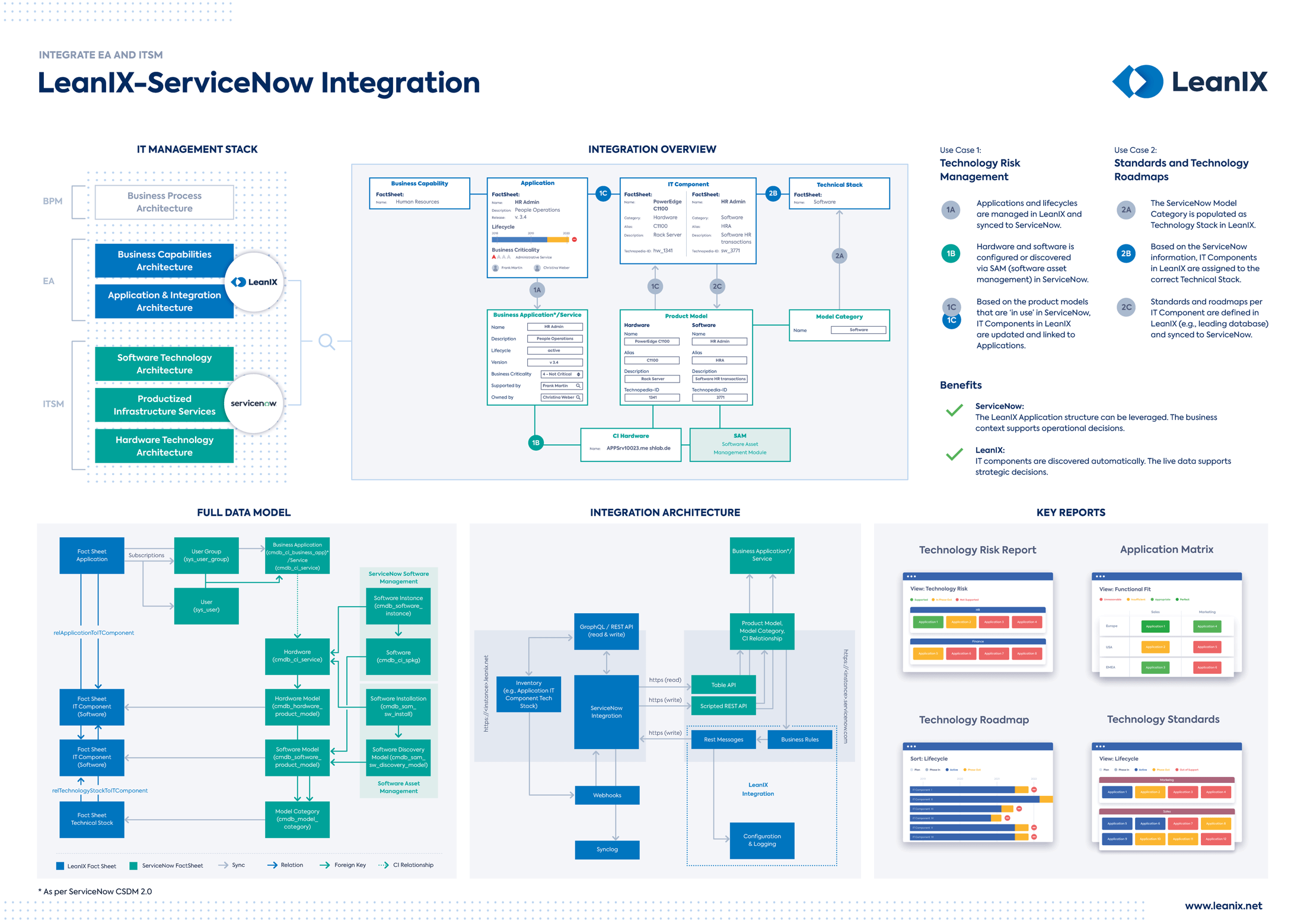 leanix-servicenow-integration