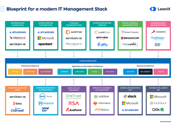 the-blueprint-for-a-modern-it-management-stack