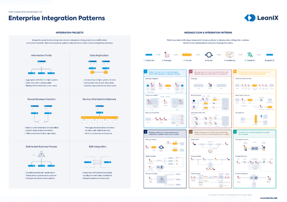 the-complete-overview-of-enterprise-integration-patterns