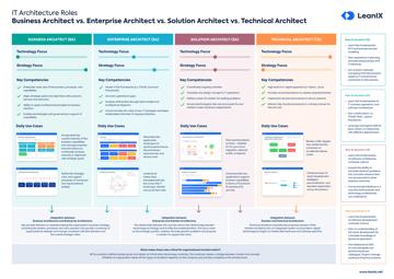 Architecte d'entreprise, Architecte Solutions et Architecte technique