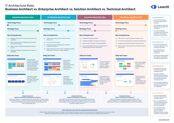 EN-IT-Arch-Roles_Poster_Resource_Page_Thumbnail