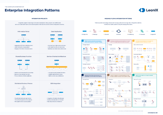 integration-architecture-the-complete-overview-of-enterprise-integration-patterns
