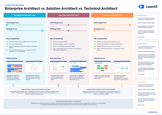 EN-IT-Arch-Roles_Poster_Resource_Page_Thumbnail