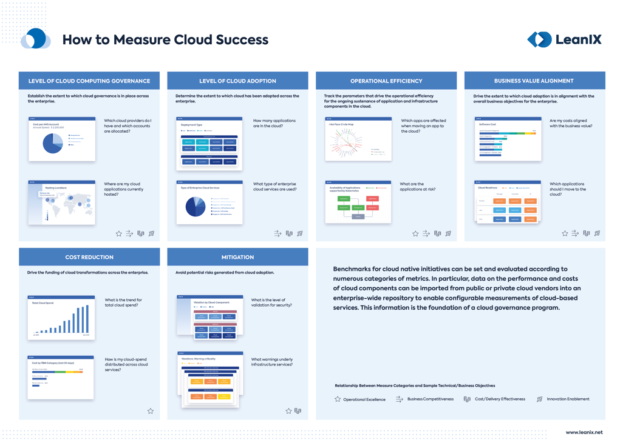 Cloud Succes Poster