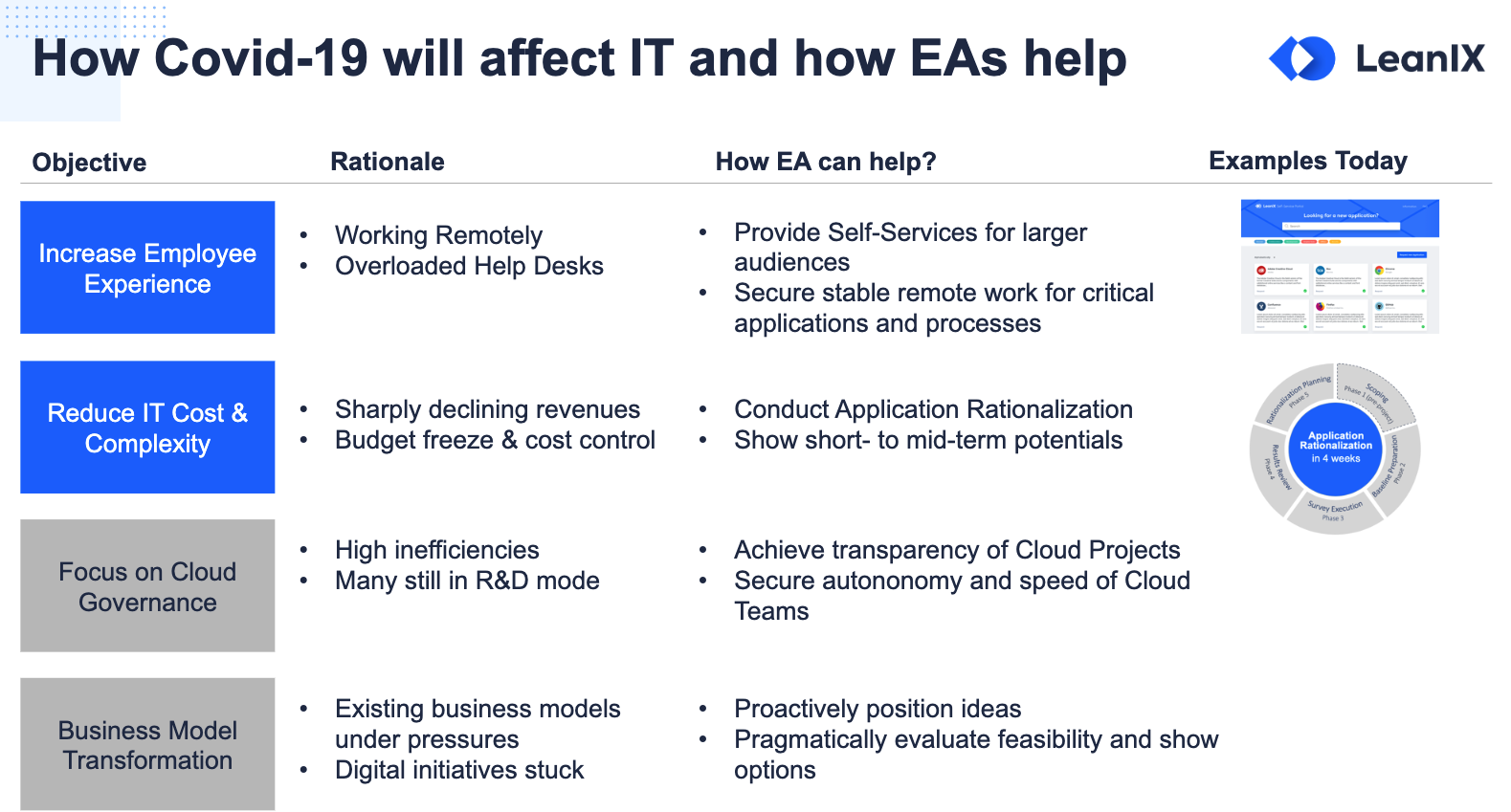 How COVID impacts IT and how EAs can help
