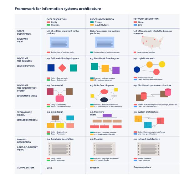 A Framework for Information Systems Architecture - Zachman Framework