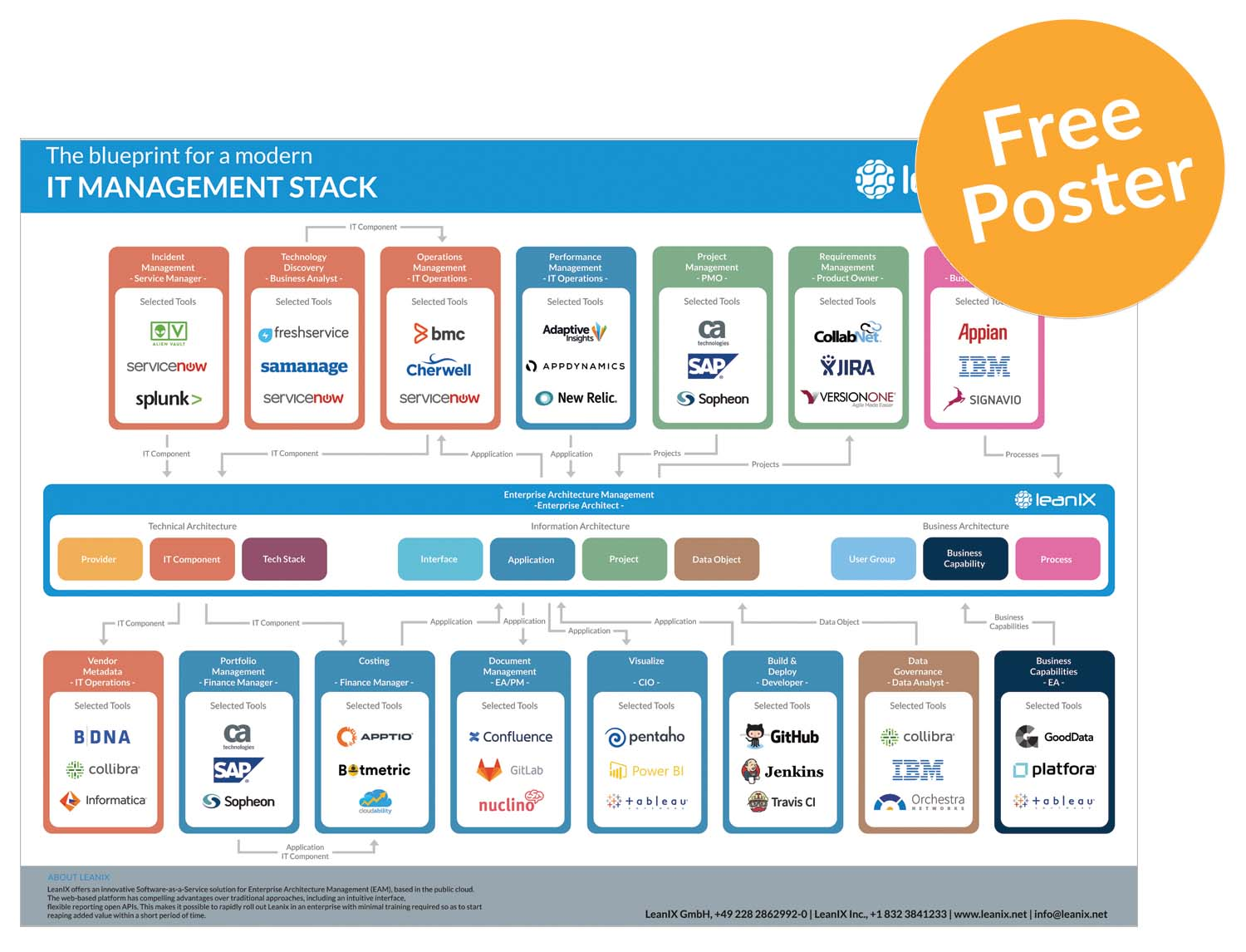 The blueprint for a modern it management stack get your free poster malvernweather Gallery