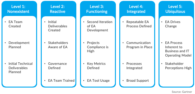 Enterprise Architecture Maturity Assessment