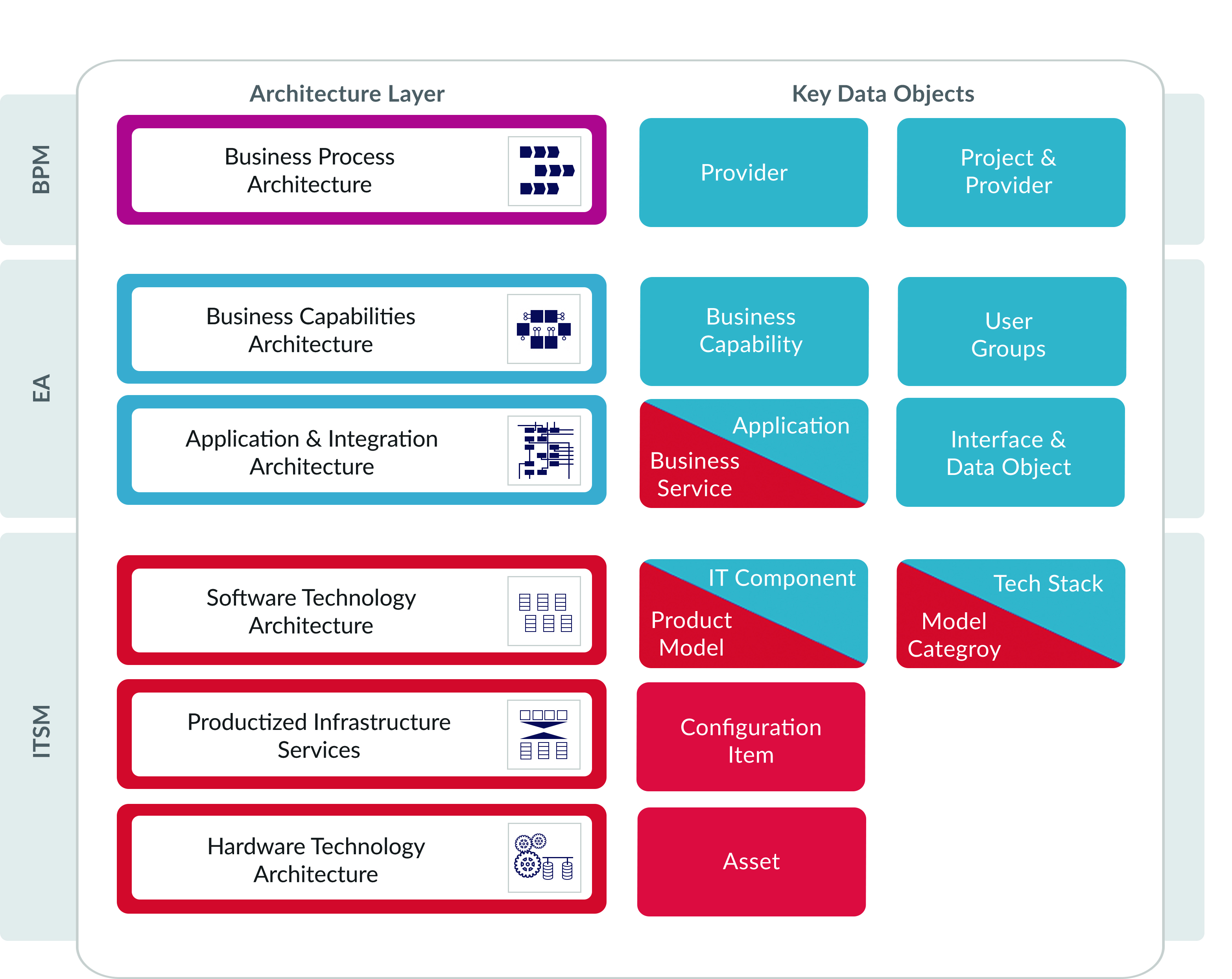 LeanIX for ServiceNow on one page