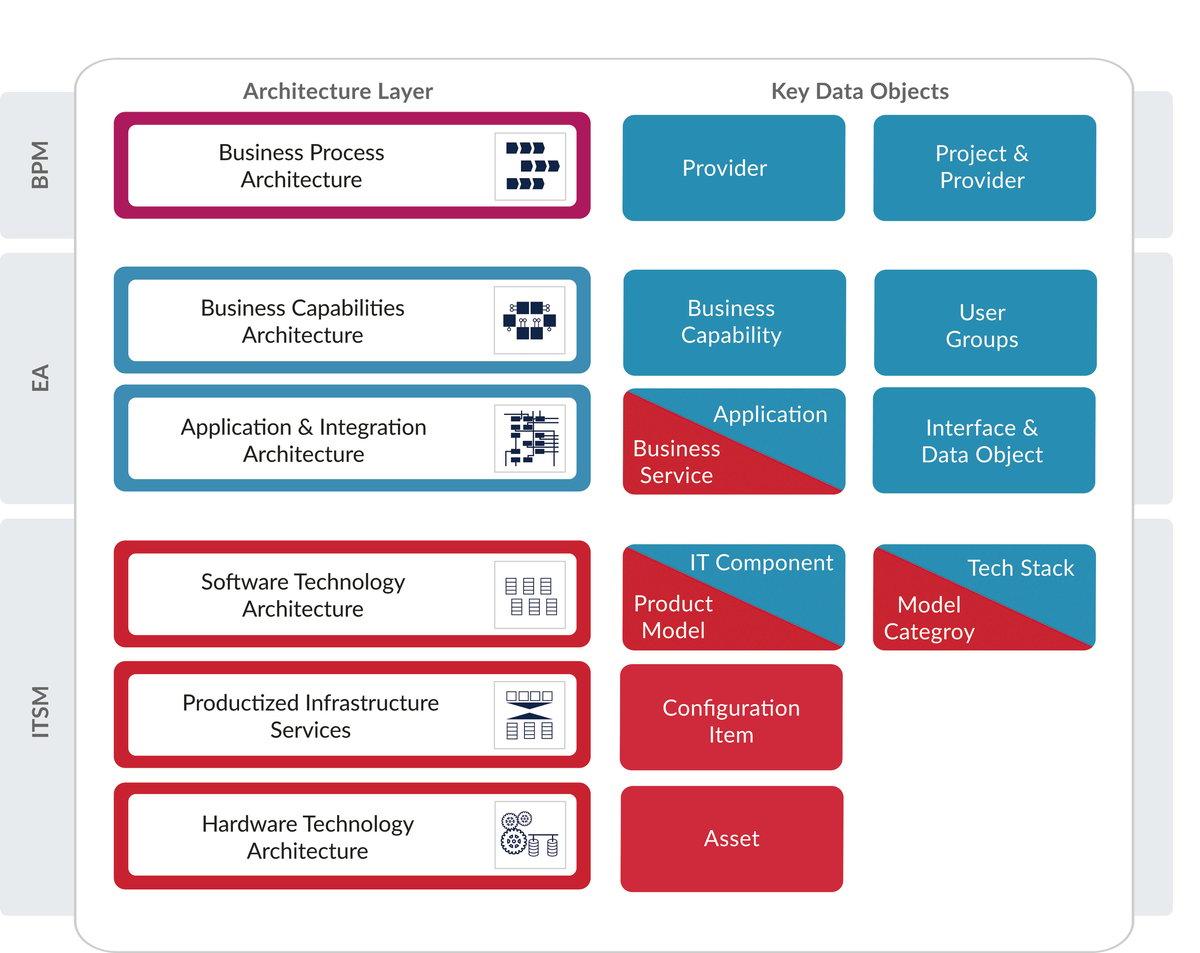 ServiceNow & LeanIX integration