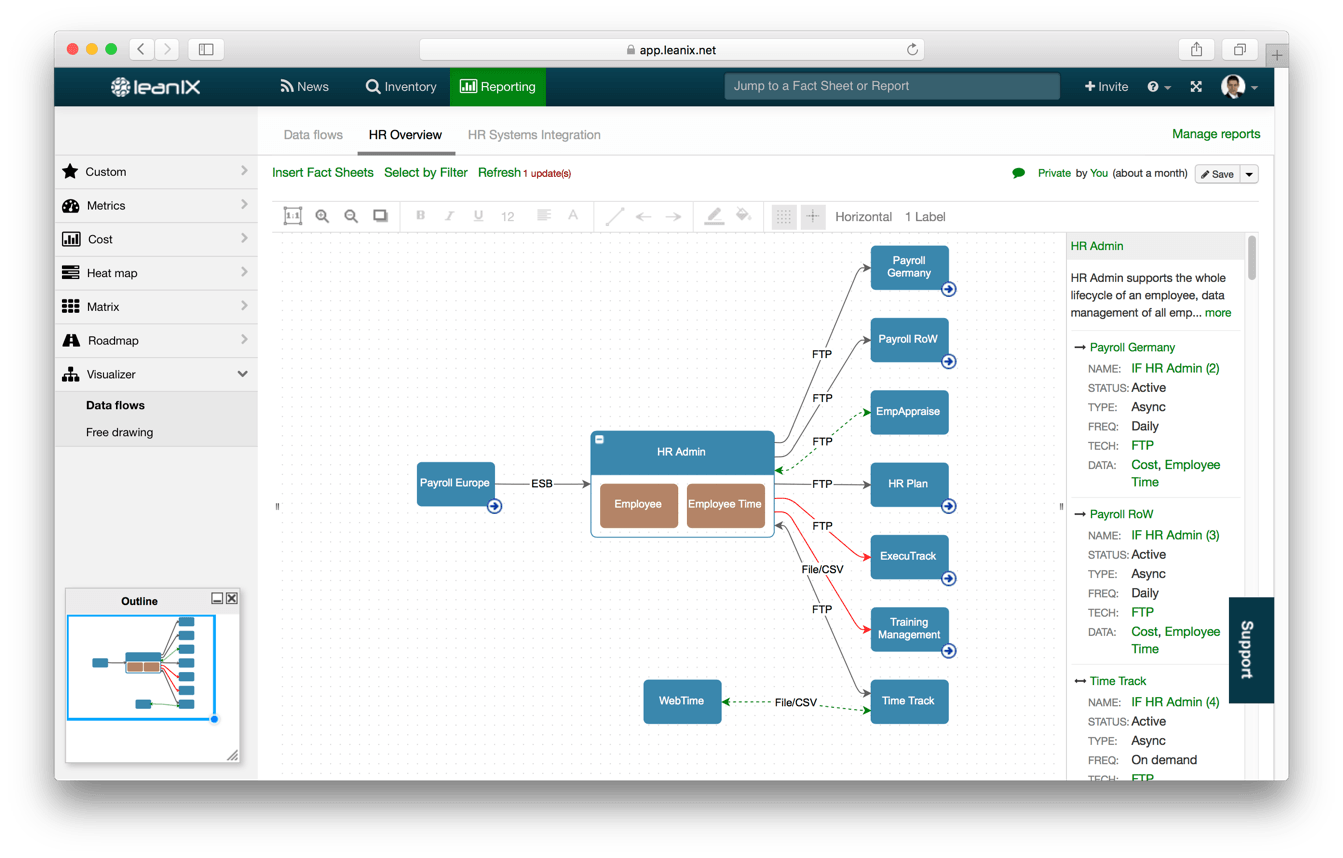 How is the information flow across the Application Portfolio?