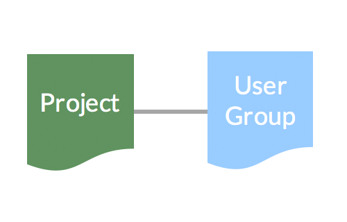 New relation between Project and User Group