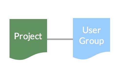 Neue Relation zwischen Projekten und User Groups