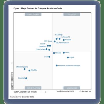 2020 Gartner Magic Quadrant für Enterprise Architecture Tools