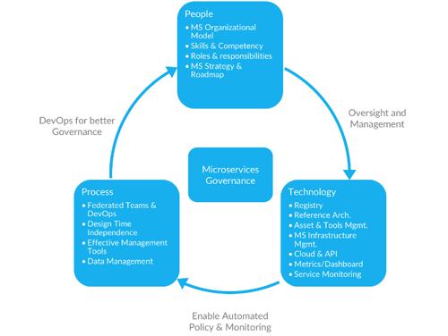 Microservices–Governance_Framework