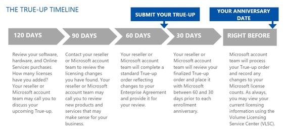 Microsoft-EA-True-Up-Timeline