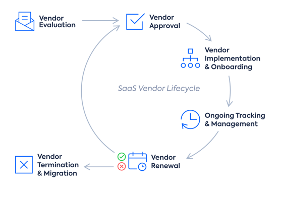 Saas Vendor Lifecycle