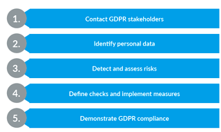 GDPR Compliance in 5 Practical Steps with Enterprise Architecture.
