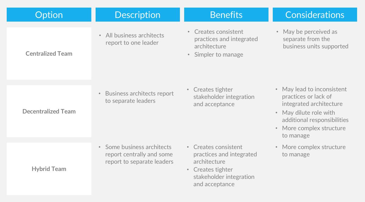 Enterprise Architecture Team Structure