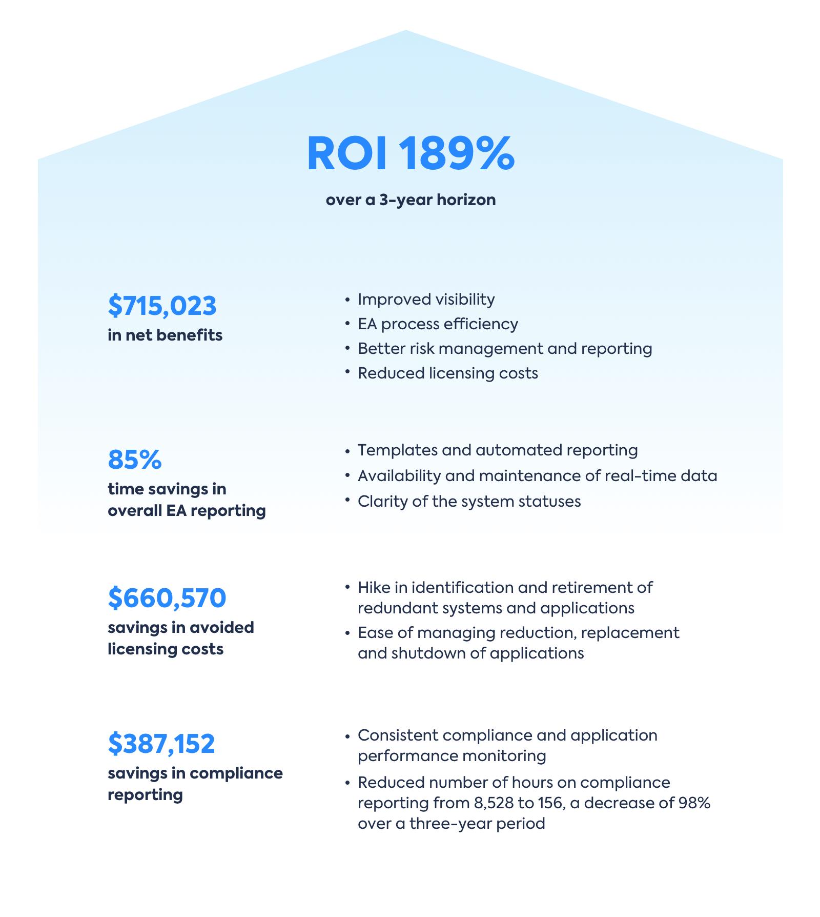 LX_TotalEconomicImpact_ROI