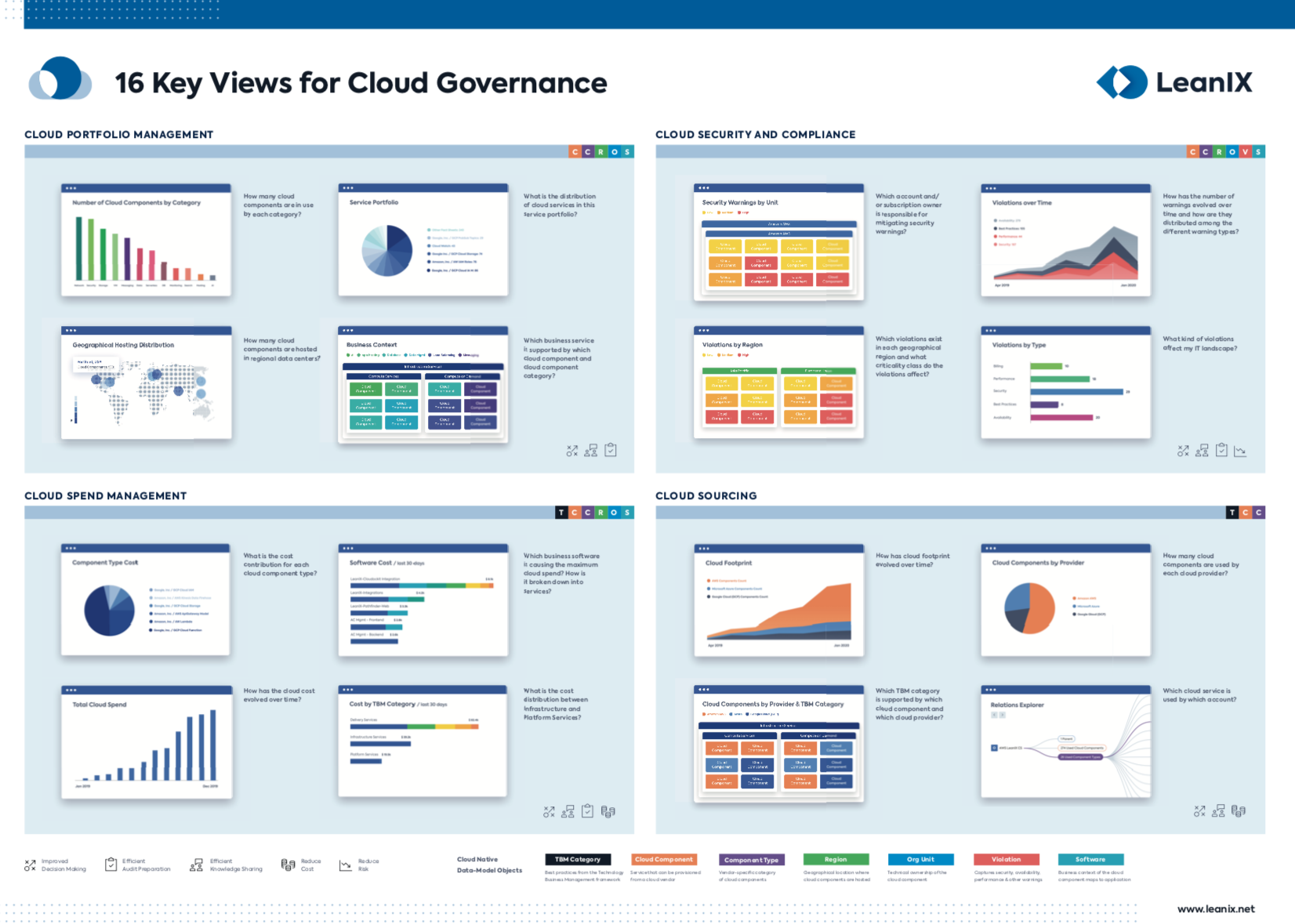16 Key Views for Cloud Governance