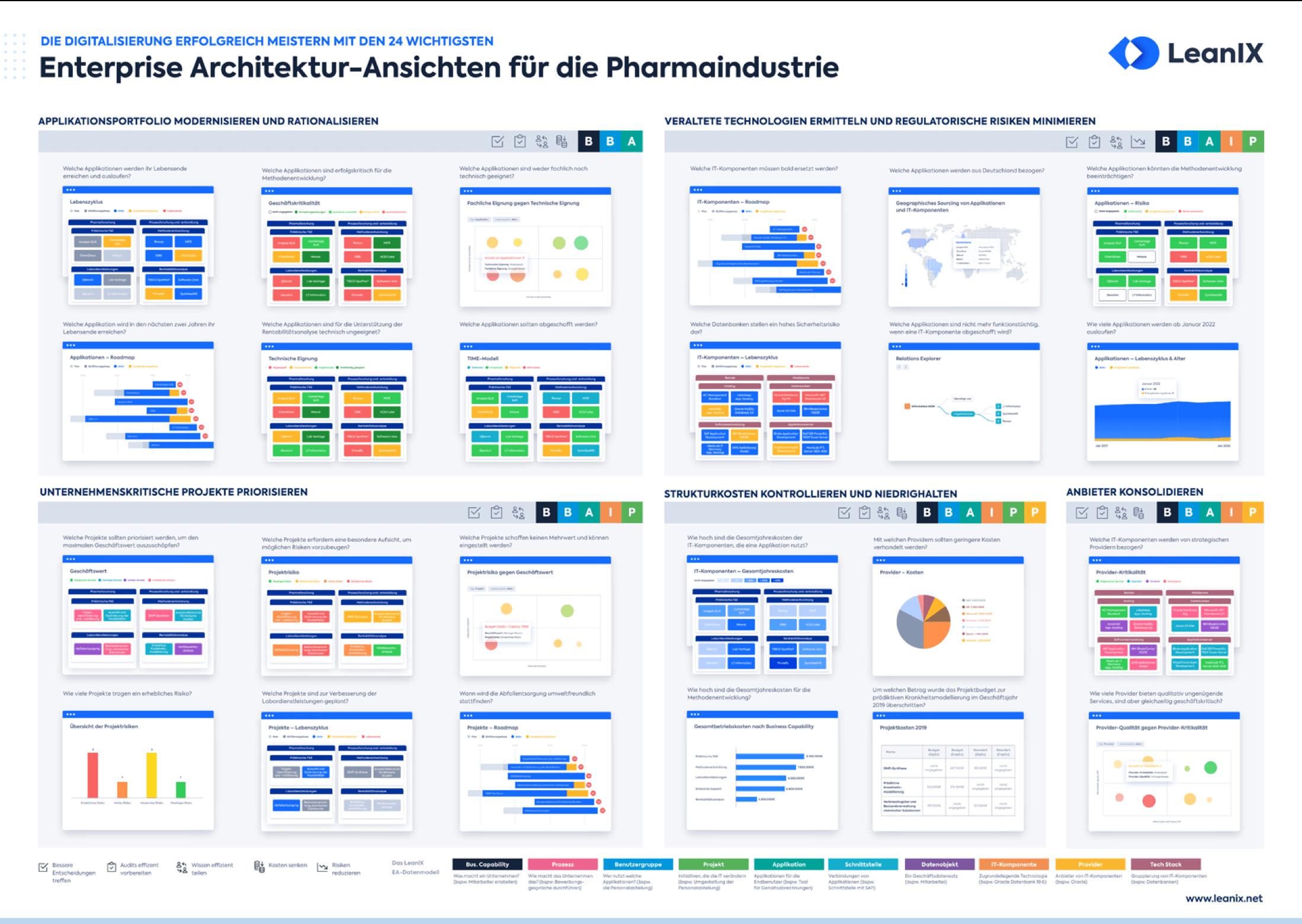 Die 24 wichtigsten EA-Ansichten für die Pharmaindustrie
