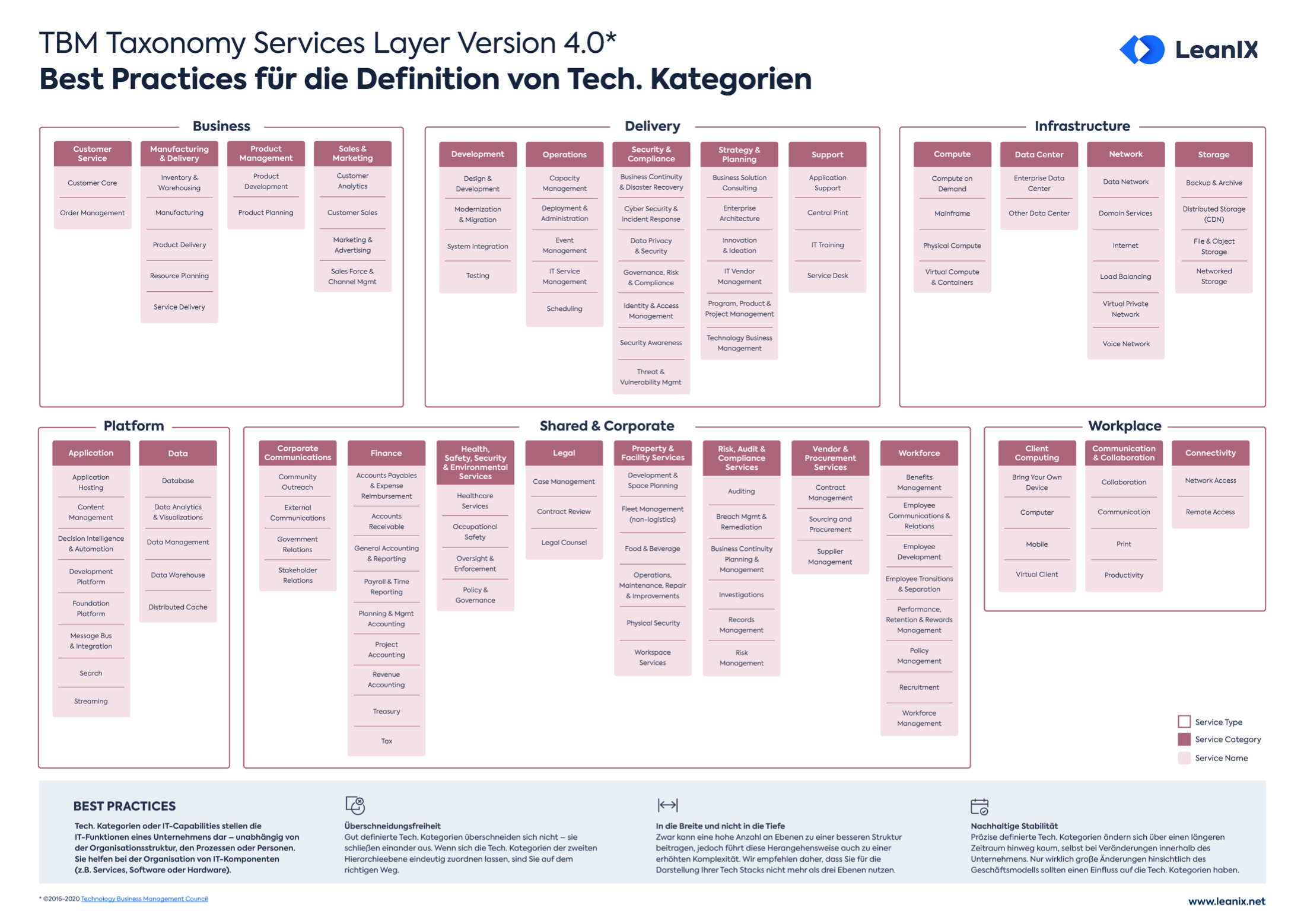 Poster: Technology Stacks – Best Practices