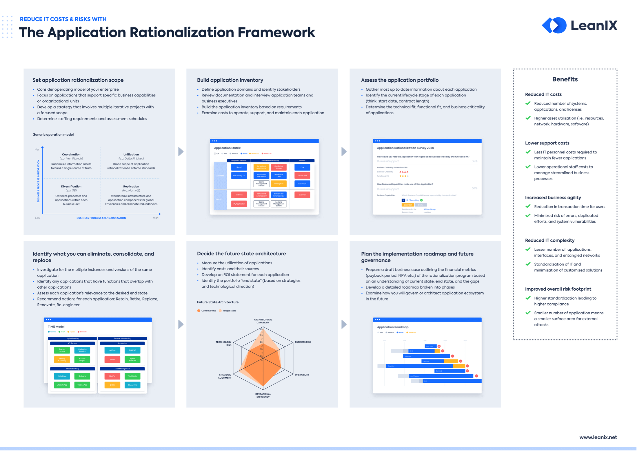 Application Rationalization The Definitive Guide Leanix
