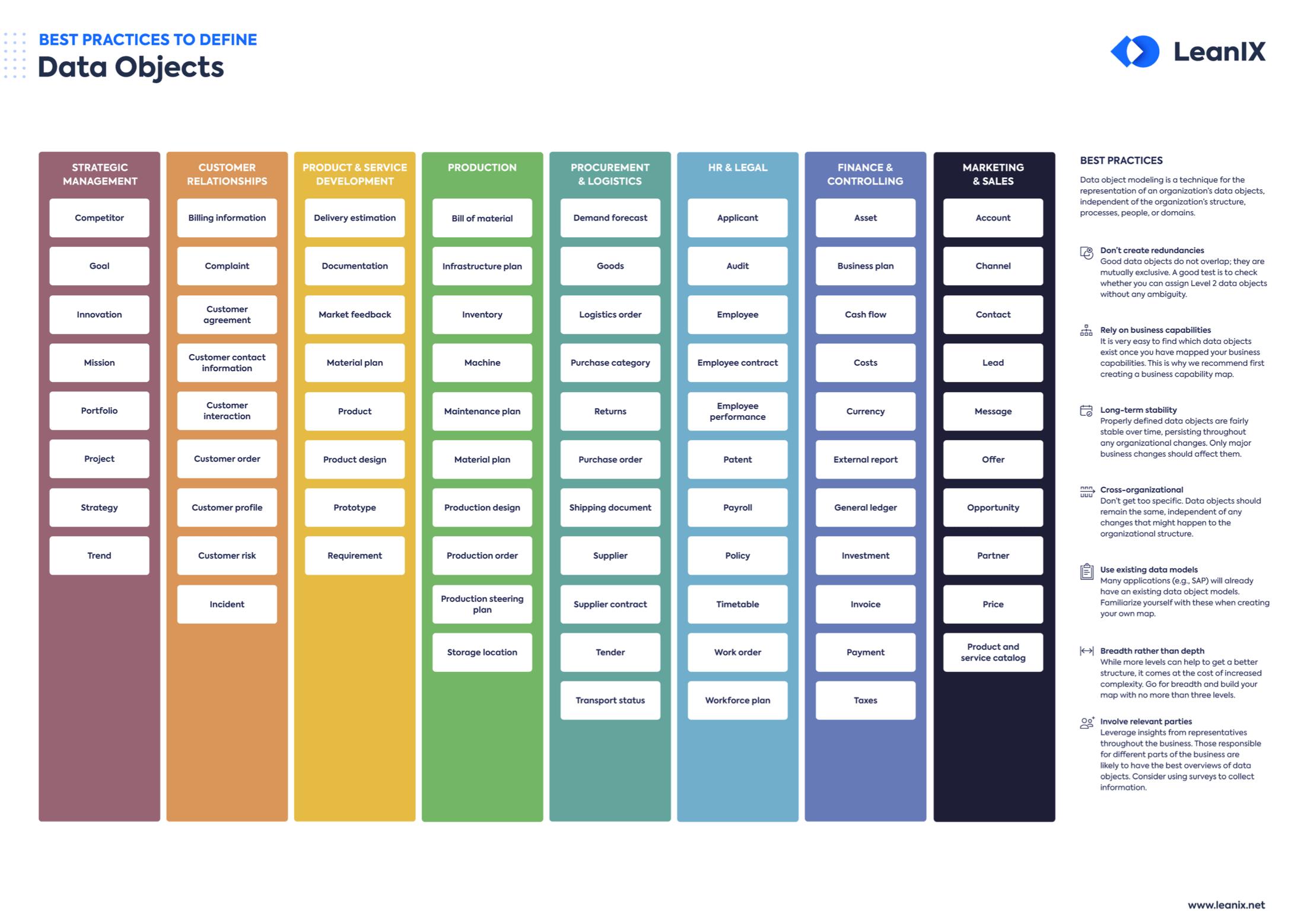 Poster: Data Object Modeling
