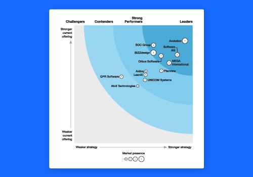 The Forrester Wave™: Enterprise Architecture Management Suites, Q1 2019