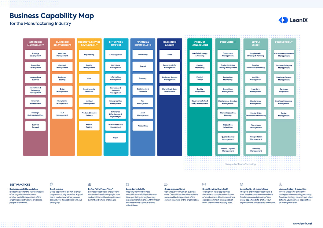 Business Capability Map for the Manufacturing Industry