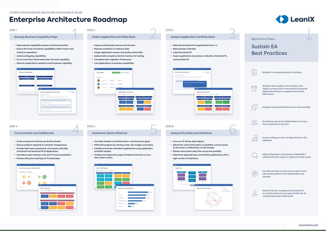 LeanIX_Poster_Enterprise-Architecture-Roadmap