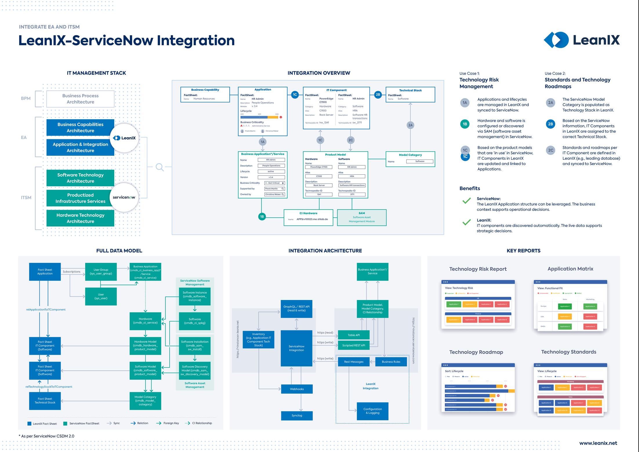 leanix-servicenow-integration