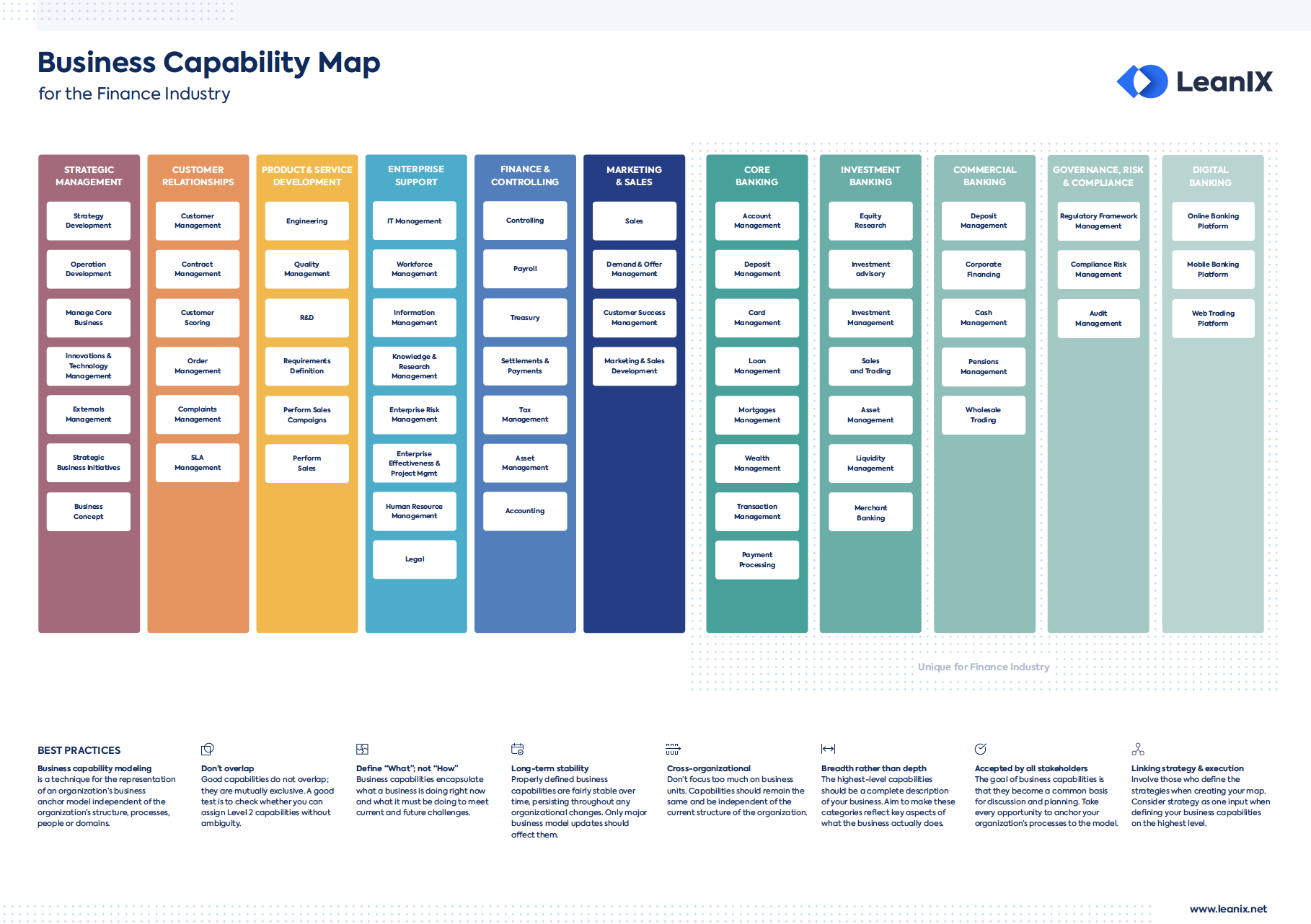 Business Capability Map for the Finance Industry