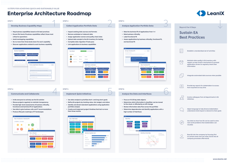Enterprise Architecture Roadmap