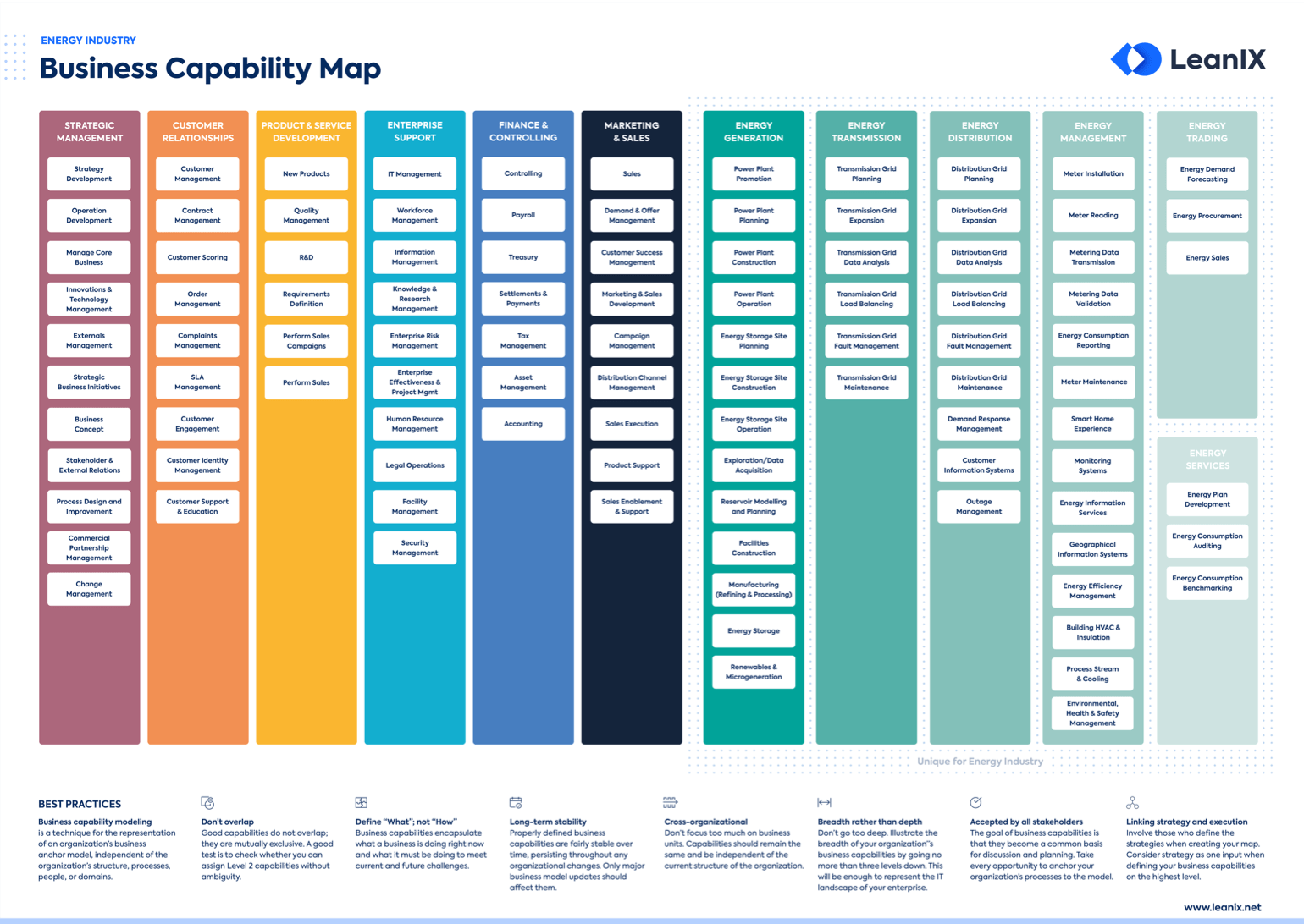 Business Capability Map for the Energy Industry