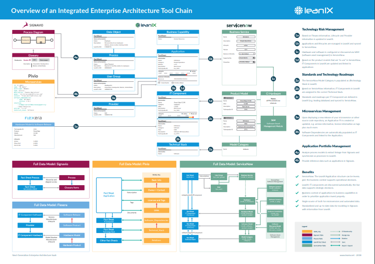 Overview of an Integrated Enterprise Architecture Tool Chain