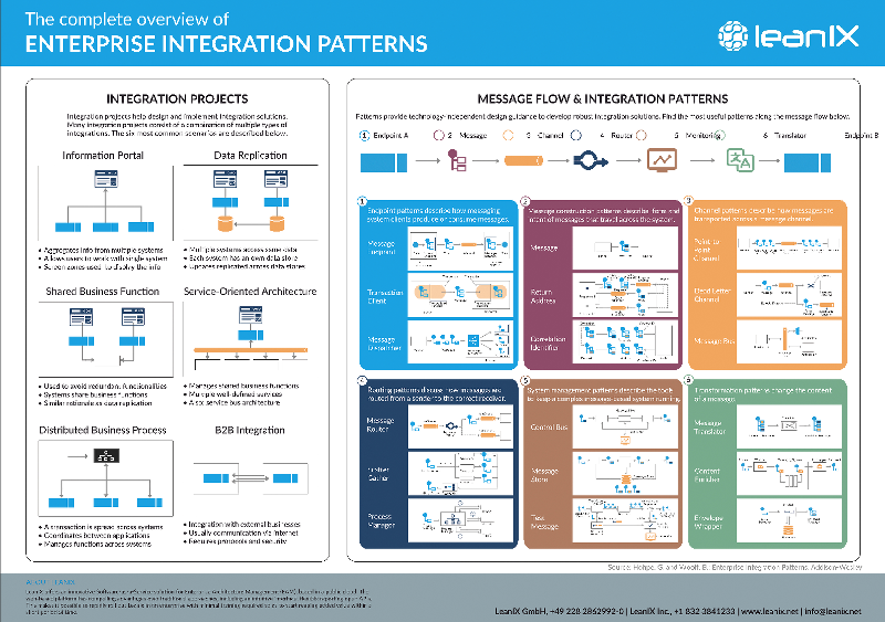 The Complete Overview of Enterprise Integration Patterns