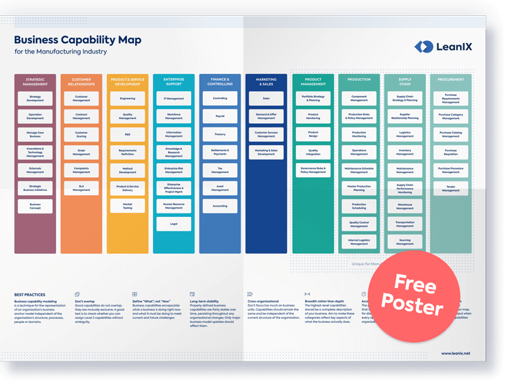 Poster-mobile-best-practices-to-define-manufacturing-business-capability-maps