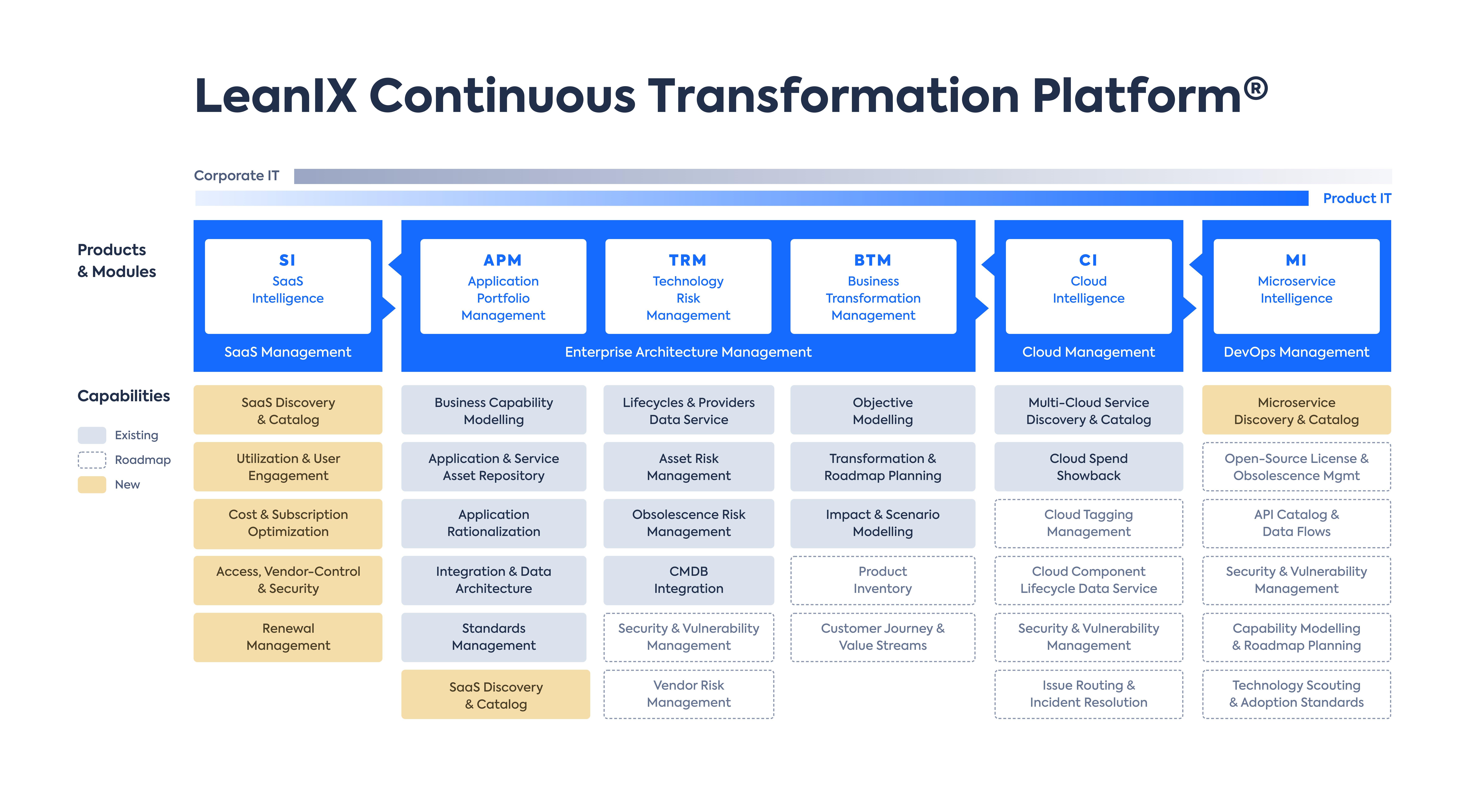 LenIX Continuous Transformation Platform